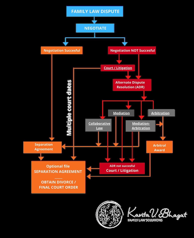 Process option chart